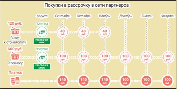 Схема оплаты покупок в рассрочку