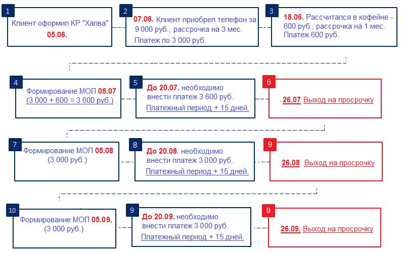 Пример платежей
